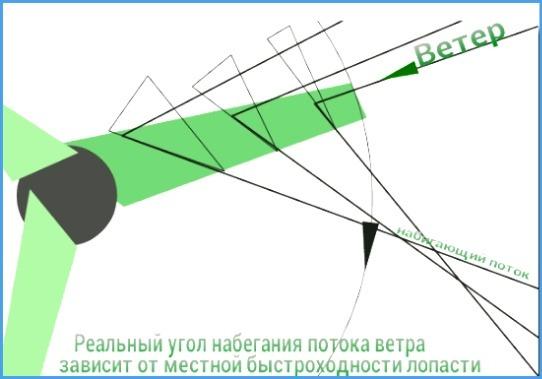 Как и из чего сделать лопасти для ветрогенератора