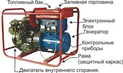 Из каких блоков состоит бензиновый генератор