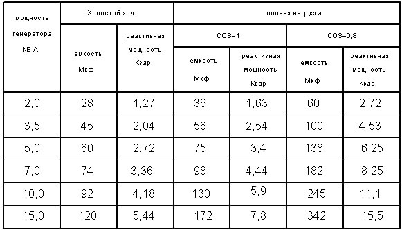 таблица емкости для генератора