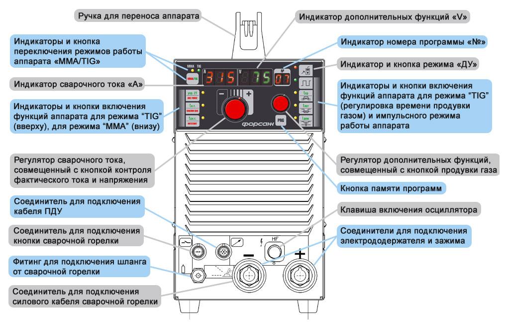 Регулировка сварочного полуавтомата