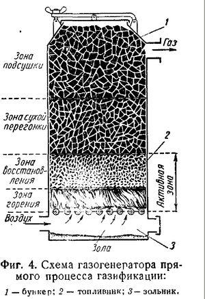 схема газгена