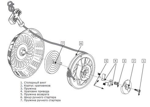 Устройство коленчатого вала бензогенератора