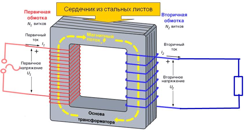 изготовление трансформатора