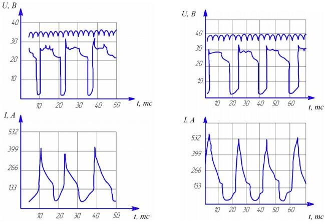Осциллограмма сварочного напряжения и тока на обратной и прямой полярности