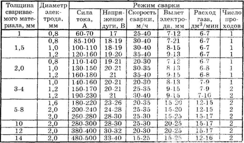 Ориентировочные режимы сварки стыковых швов при помощи полуавтомата