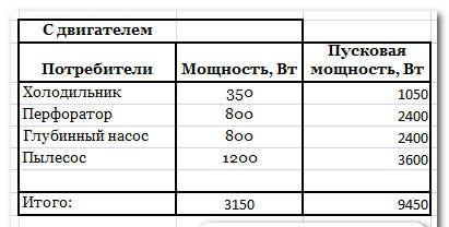 таблица пусковых токов