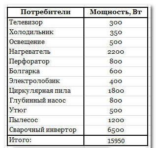таблица потребляемой мощности