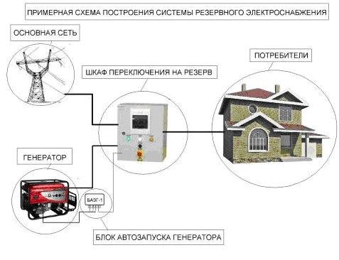 схема подключения к сети дома