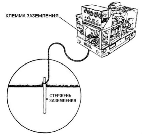 Подключение бензинового генератора к сети