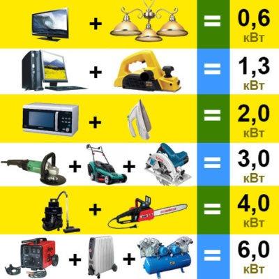 Мощность бензогенератора